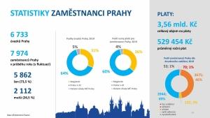Veřejná správa v ČR 2019 (v číslech)-page-024